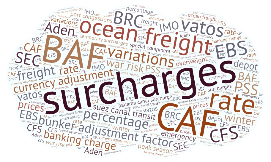 FCL and LCL shipping  Applicable surcharges   TIBA